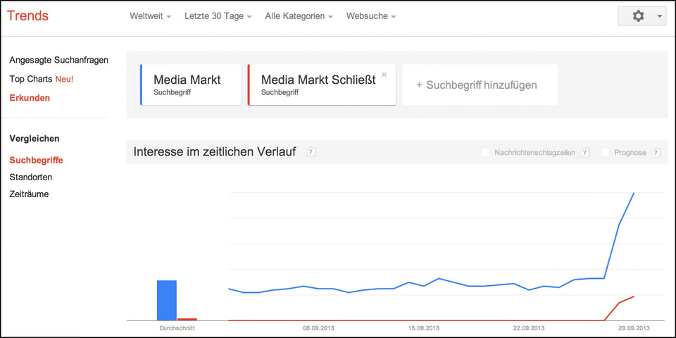 media markt schliesst